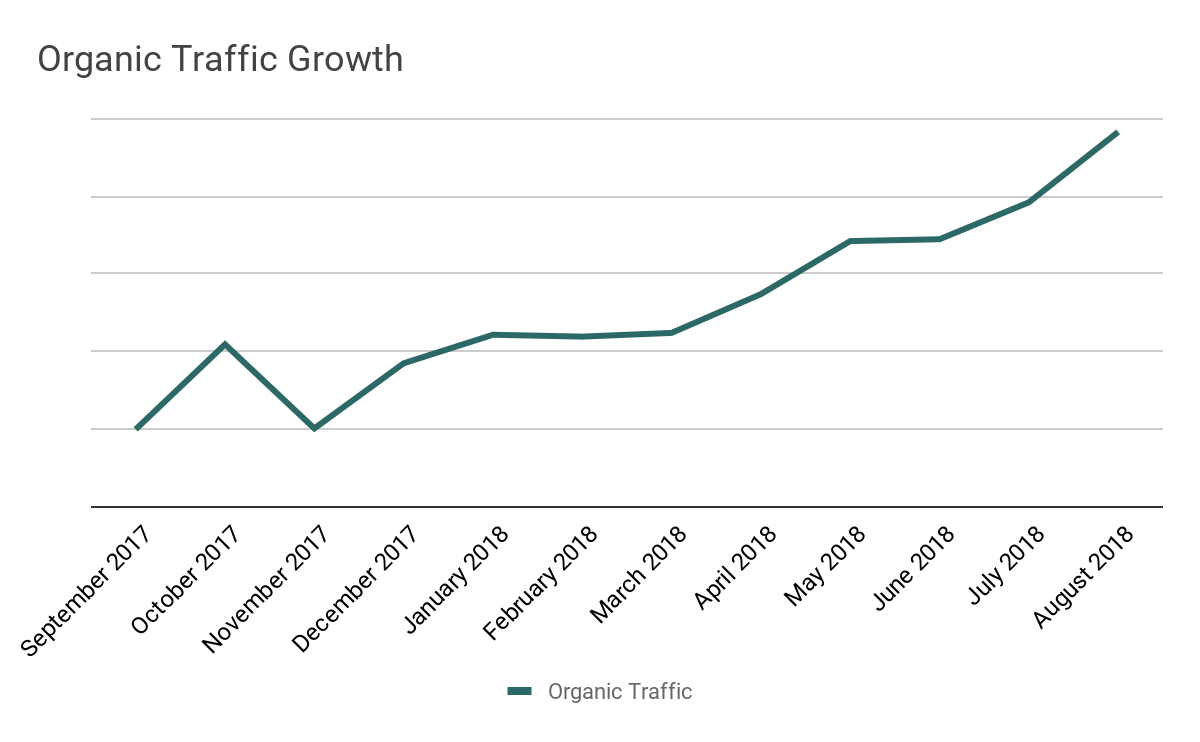 organic traffic growth