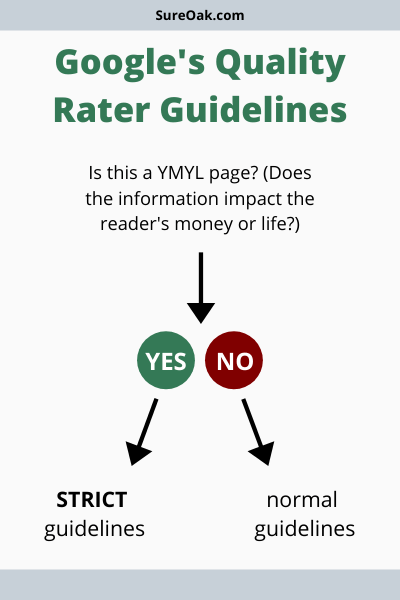 Google Quality Rater Guidelines