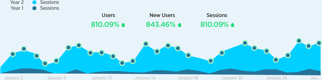 Organic monthly users year on year