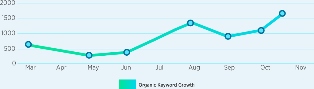 Organic Keyword Growth