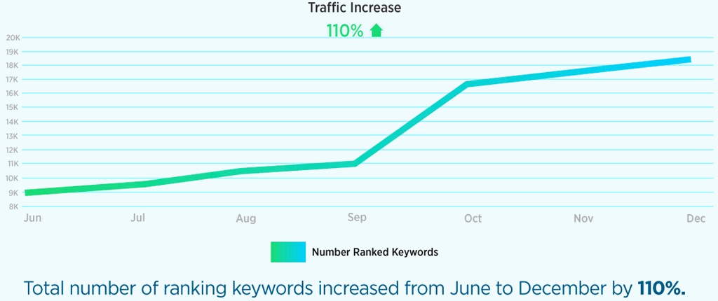 Keyword ranking graph