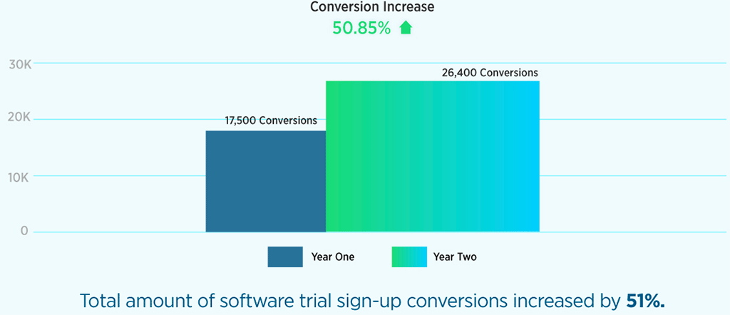 Signup Conversions Graph