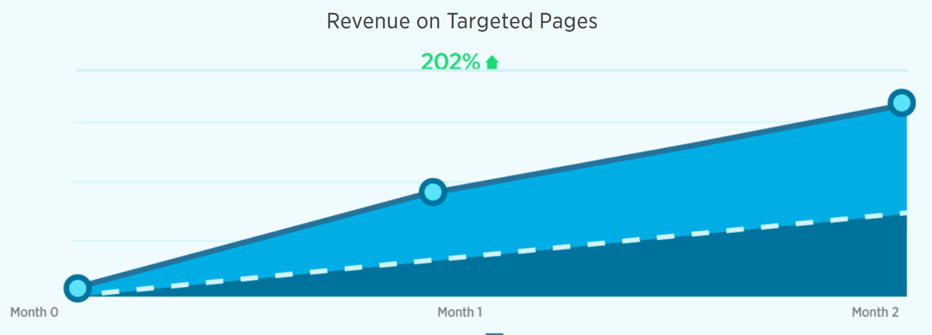Revenue on Targeted Pages Graph